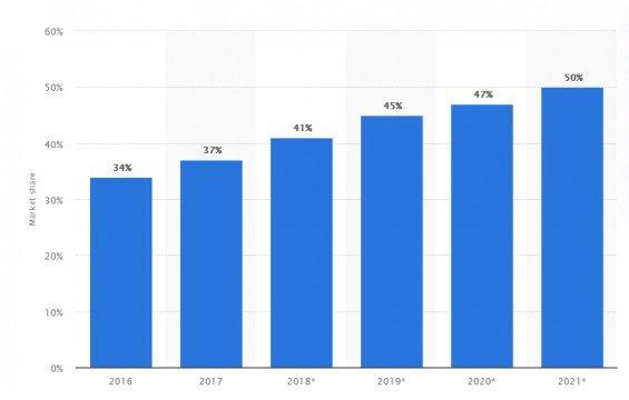 Podíl Amazonu na americkém online maloobchodu