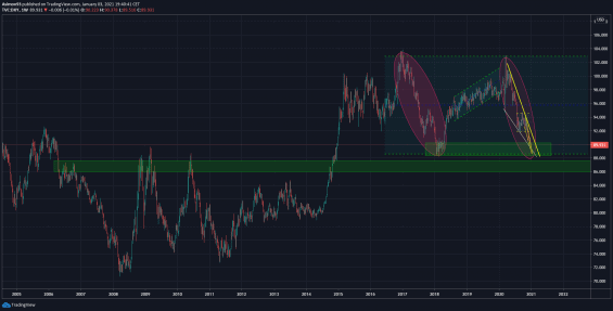 Dolarový index (DXY)
