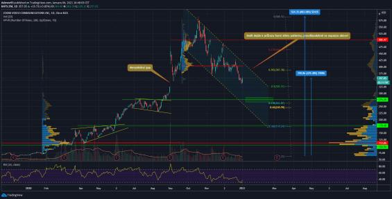 Akciový trh společnosti Zoom.