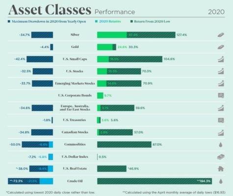Výkonnost jednotlivých tříd aktiv vroce 2020.