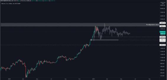 Dlouhodobý scénář pohybu ceny Bitcoinu