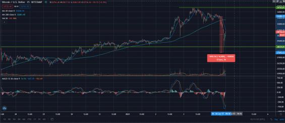 Bitcoin - velký pokles ceny