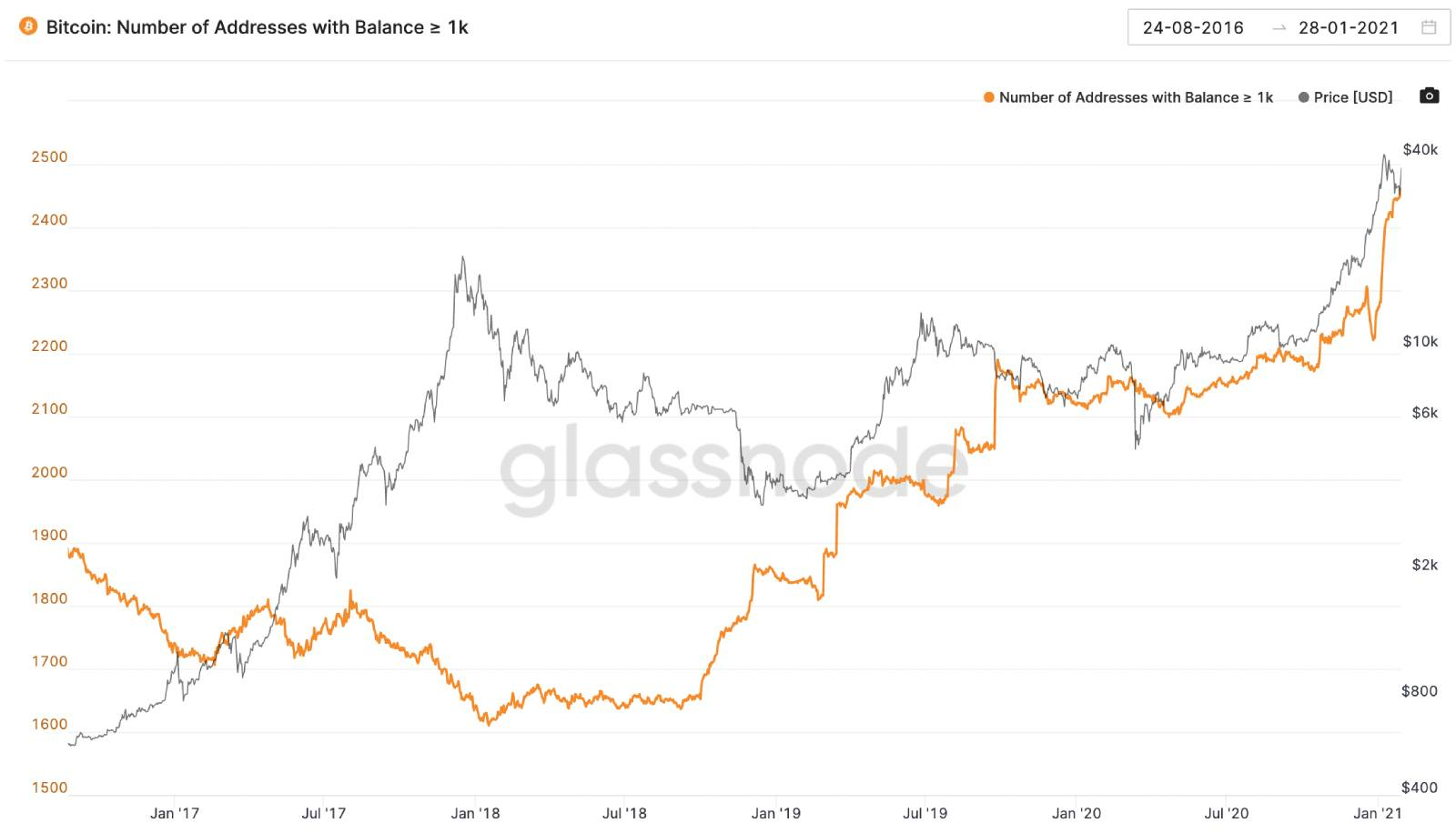 scambio bitcoin a pm)