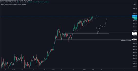 První důležitý support BTC/USD