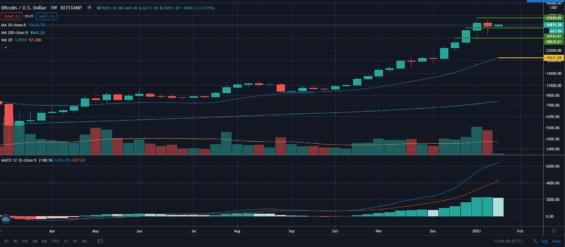 Týdenní graf ceny bitcoinu