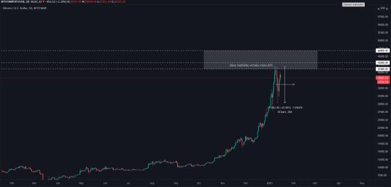 Bitcoin - Propad ceny BTC z očekávané rezistence