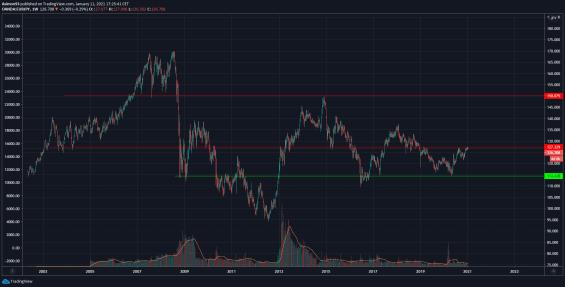 Měnový pár EUR/JPY