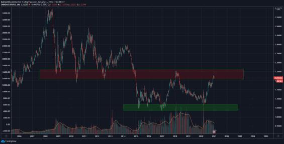 Měnový pár EUR/USD