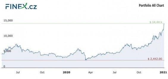 Vývoj celkové hodnoty naší investice do kryptoměn po 20 měsících – 305 000 Kč