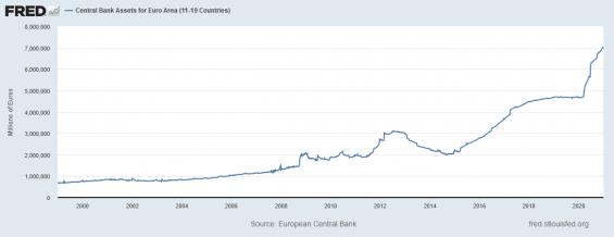 Objem aktiv v rozvaze ECB.