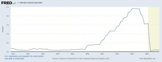 Úroková sazba nastavená Federální rezervní bankou.