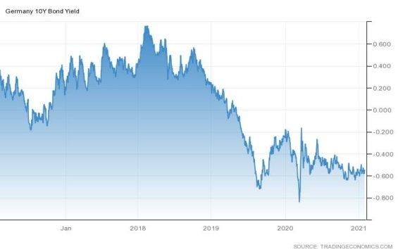 Výnos 10letých německých státních dluhopisů za posledních 5 let.