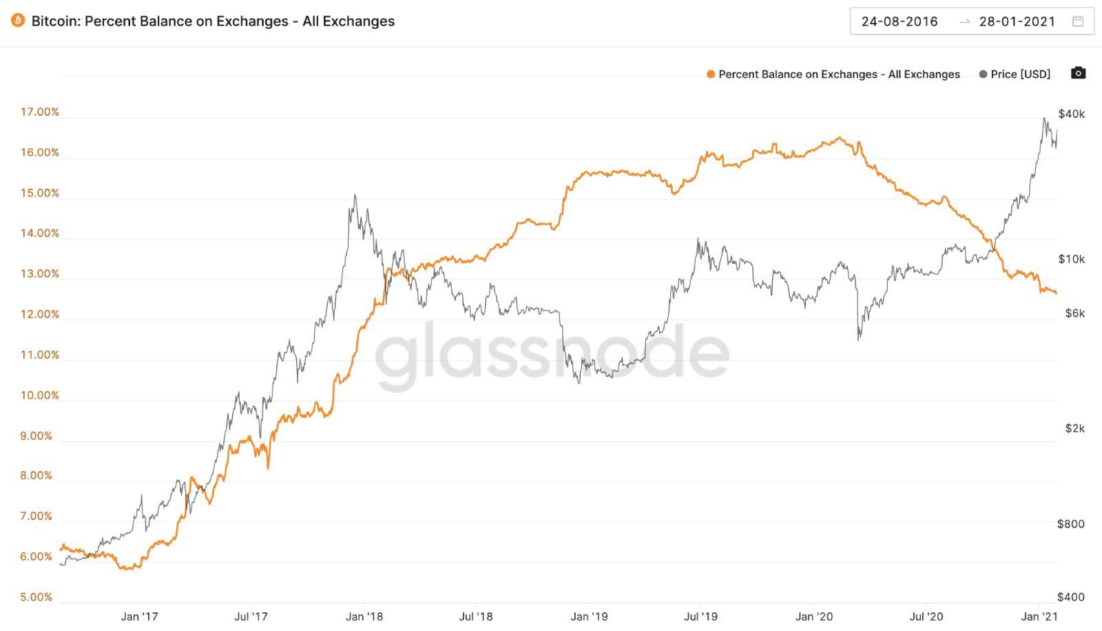 Come investire in Bitcoin Exchange Futures