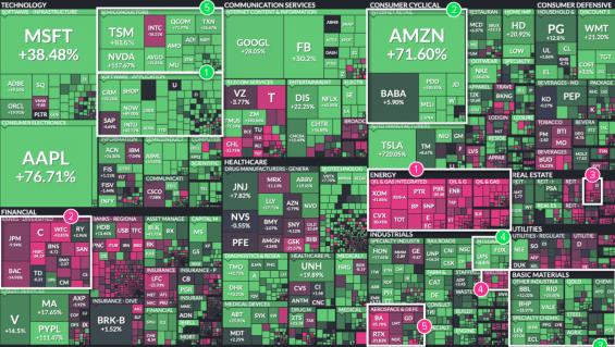 Nejlépe a nejhůře performující sektory amerického akciového trhu v roce 2020