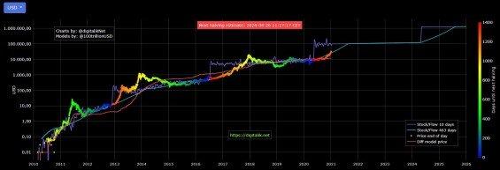 predikce bitcoin