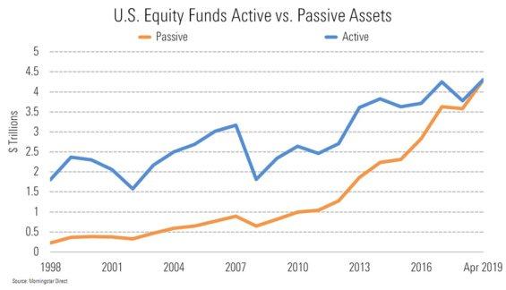Graf spravovaných aktiv metodou aktivního a pasivního investování