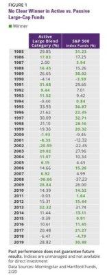Srovnání výkonnosti aktivních a pasivních fondů