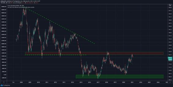 Eurový index