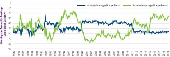 Graf výkonnosti aktivně a pasivně spravovaných fondů