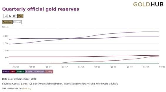 Zlaté rezervy centrálních bank.