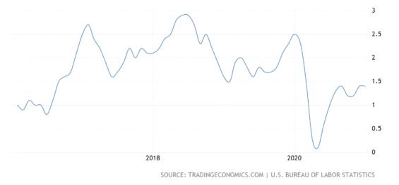 Míra inflace v USA.