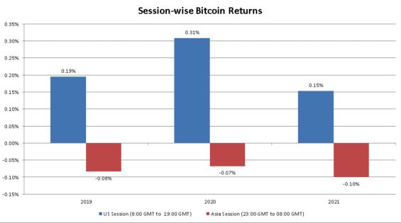 Různé relace obchodování Bitcoinu. Zdroj: Ambcrypto.com