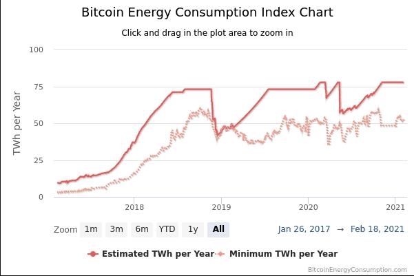 Spotřeba energie při těžbě BTC. Zdroj: BitcoinEnergyConsumption.com
