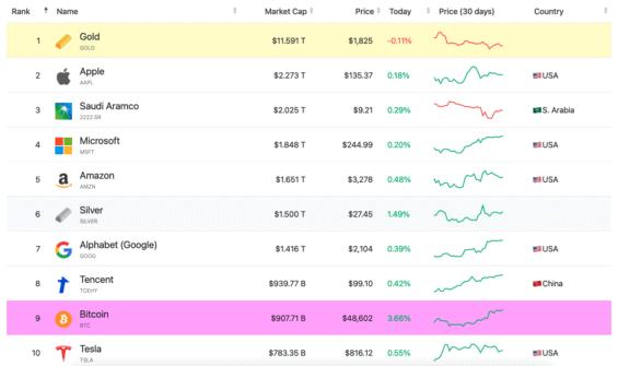 Tržní kapitalizace Bitcoinu oproti dalším aktivům