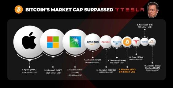 Bitcoin překonal tržní kapitalizací Teslu.