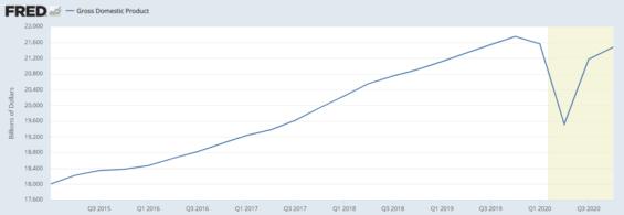 Hodnota amerického HDP od roku 2015.