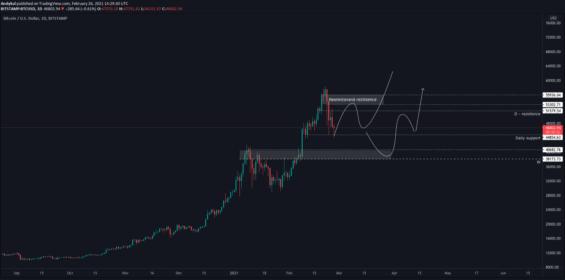 Bullish scénáře Bitcoinu
