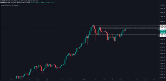 Hlavní odporové úrovně BTC/USD