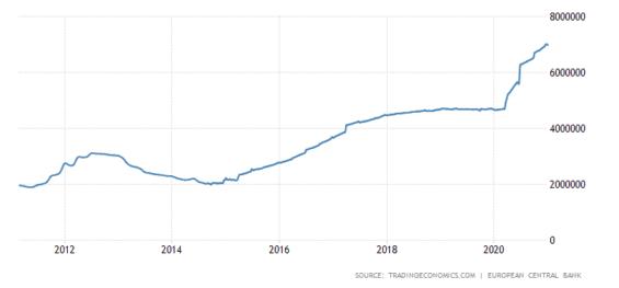 Rozvaha ECB