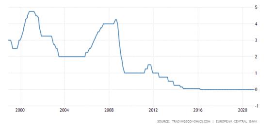 Úrokové sazby ECB