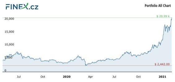 Vývoj celkové hodnoty naší investice do kryptoměn po 21 měsících – 452 000 Kč
