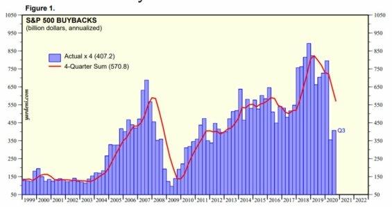 Klesající objem zpětných odkupů akcií.
