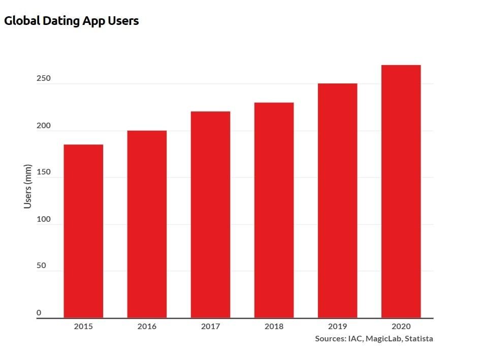 Počet uživatelů seznamovacích aplikací meziročně roste zdroj: businessofapps.com