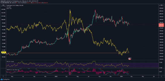 Srovnání vývoje zlata a DXY.