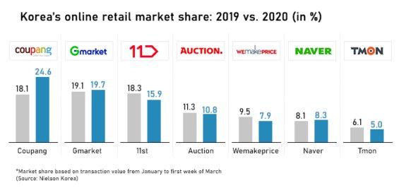 Změny tržního podílu na domácím trhu mezi jednotlivými jihokorejskými společnostmi vletech 2019 a 2020.