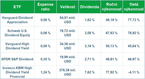 Srovnání jednotlivých fondů.