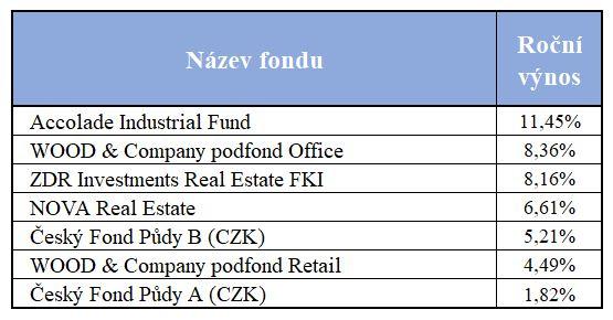 Nemovitostni_fondy_kvalifikovanych_investoru