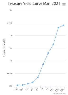 Výnosová křivka amerických vládních dluhopisů.