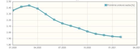 graf hypoteky