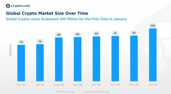 Počet uživatelů kryptoměn letos dosáhl hranice 100 milionů.
