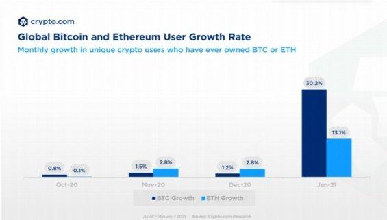 Bitcoin i Ethereum zaznamenaly největší růst počtu uživatelů v lednu letošního roku.