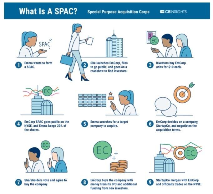 SPAC diagram vzniku