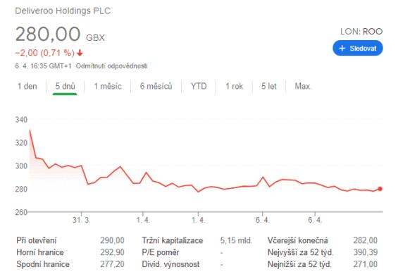 Deliveroo-cena-akcii-od-sveho-IPO