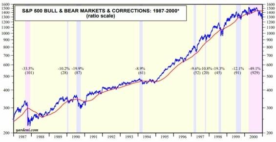 Vývoj hodnoty indexu S&P 500 vletech 1987–2000 včetně zaznamenaných korekcí.