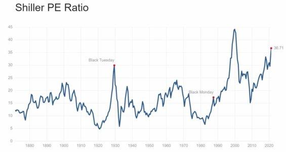 Shillerovo P/E ratio indexu S&P 500 od roku 1870.