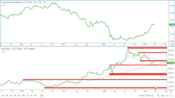 americké dluhopisy a zlato